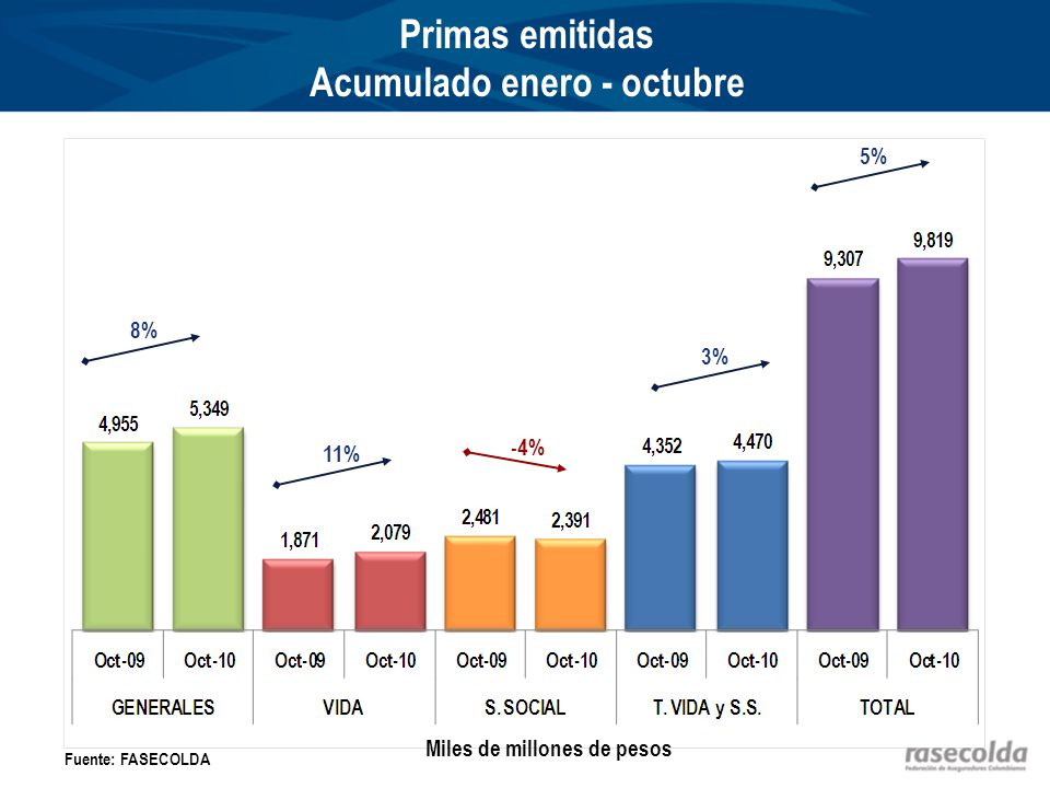 Primas emitidas Acumulado enero - octubre 8% 11% -4% 3% 5% Fuente: FASECOLDA Miles de millones de pesos