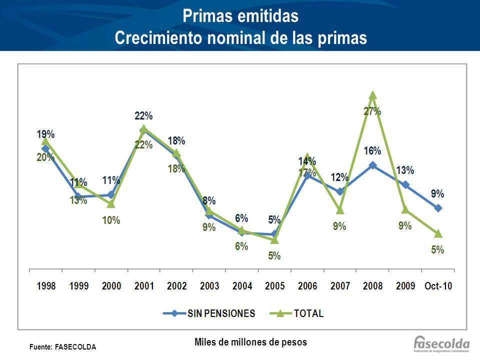 Primas emitidas Crecimiento nominal de las primas Fuente: FASECOLDA Miles de millones de pesos