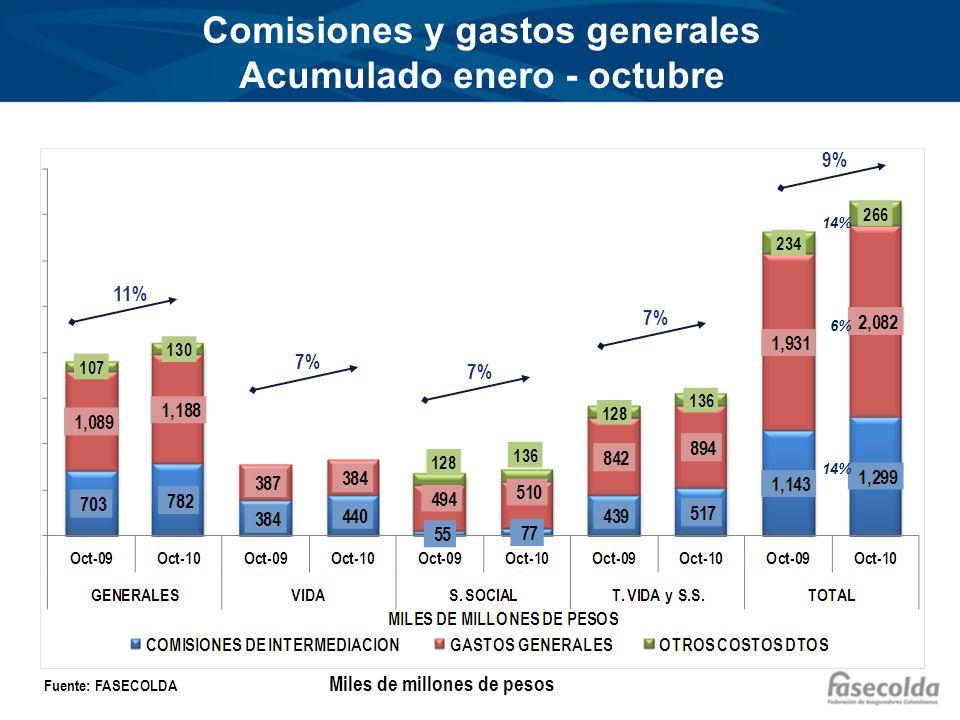 Comisiones y gastos generales Acumulado enero - octubre Fuente: FASECOLDA 11% 7% 9% Miles de millones de pesos 14% 6% 14%