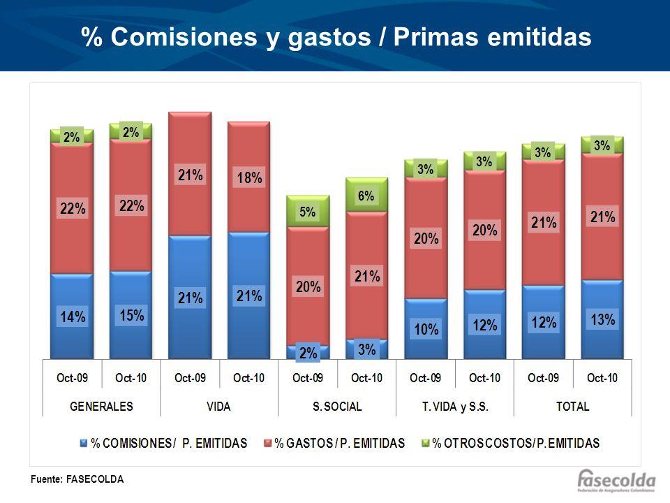 % Comisiones y gastos / Primas emitidas Fuente: FASECOLDA