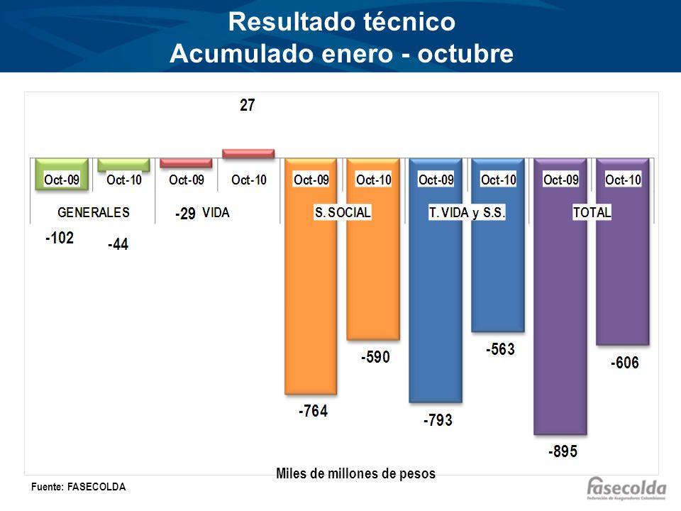 Resultado técnico Acumulado enero - octubre Miles de millones de pesos Fuente: FASECOLDA