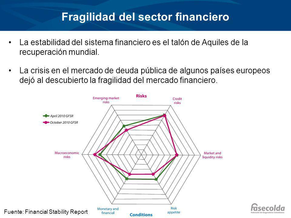 Fragilidad del sector financiero La estabilidad del sistema financiero es el talón de Aquiles de la recuperación mundial.