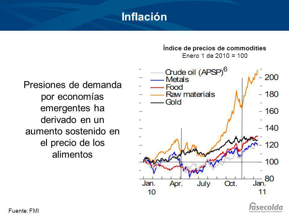 Inflación Presiones de demanda por economías emergentes ha derivado en un aumento sostenido en el precio de los alimentos Índice de precios de commodities Enero 1 de 2010 = 100 Fuente: FMI