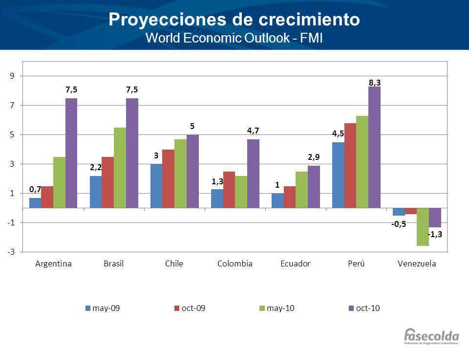 Proyecciones de crecimiento World Economic Outlook - FMI
