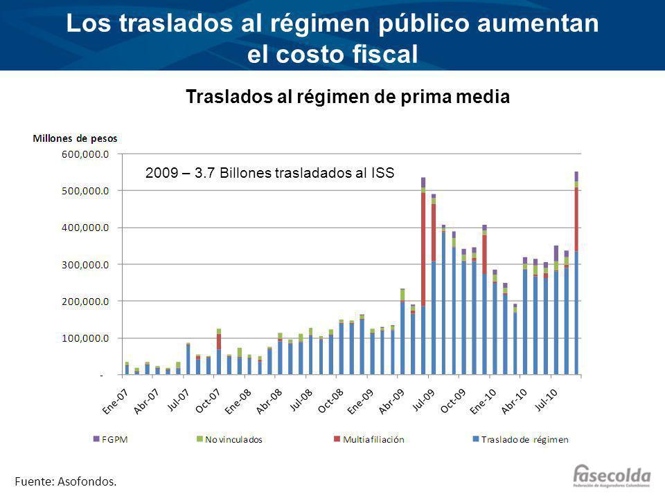 Los traslados al régimen público aumentan el costo fiscal Traslados al régimen de prima media 2009 – 3.7 Billones trasladados al ISS Fuente: Asofondos.