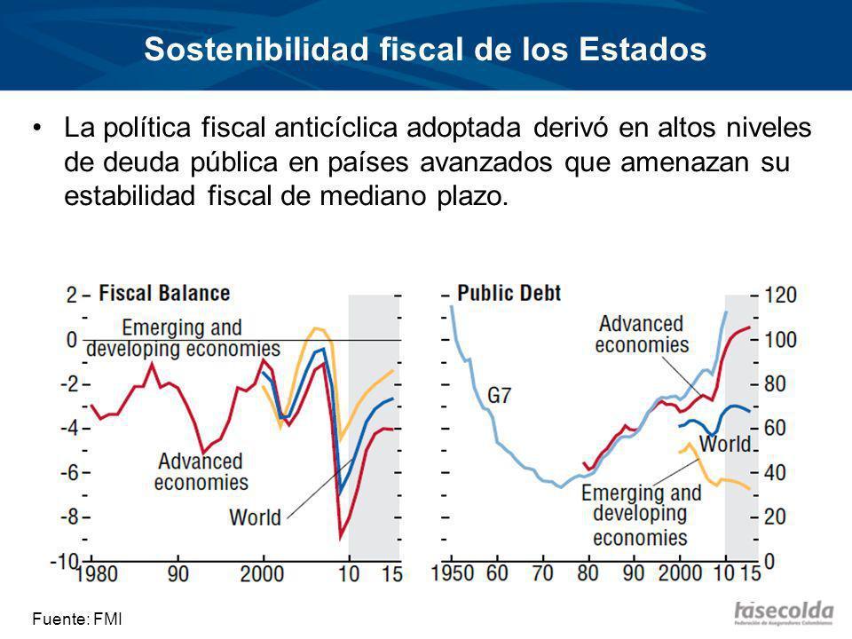 Sostenibilidad fiscal de los Estados La política fiscal anticíclica adoptada derivó en altos niveles de deuda pública en países avanzados que amenazan su estabilidad fiscal de mediano plazo.