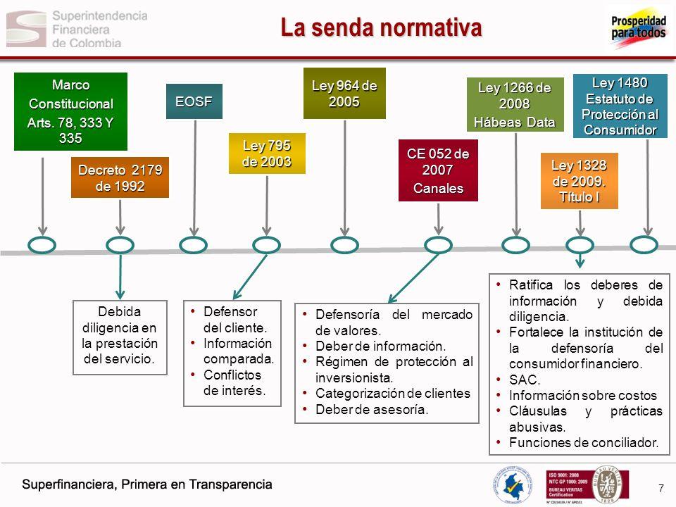 8 Acceso Servicios(seguridad) Servicios Controversias Competencia Nuevos Canales, Productos y más información.