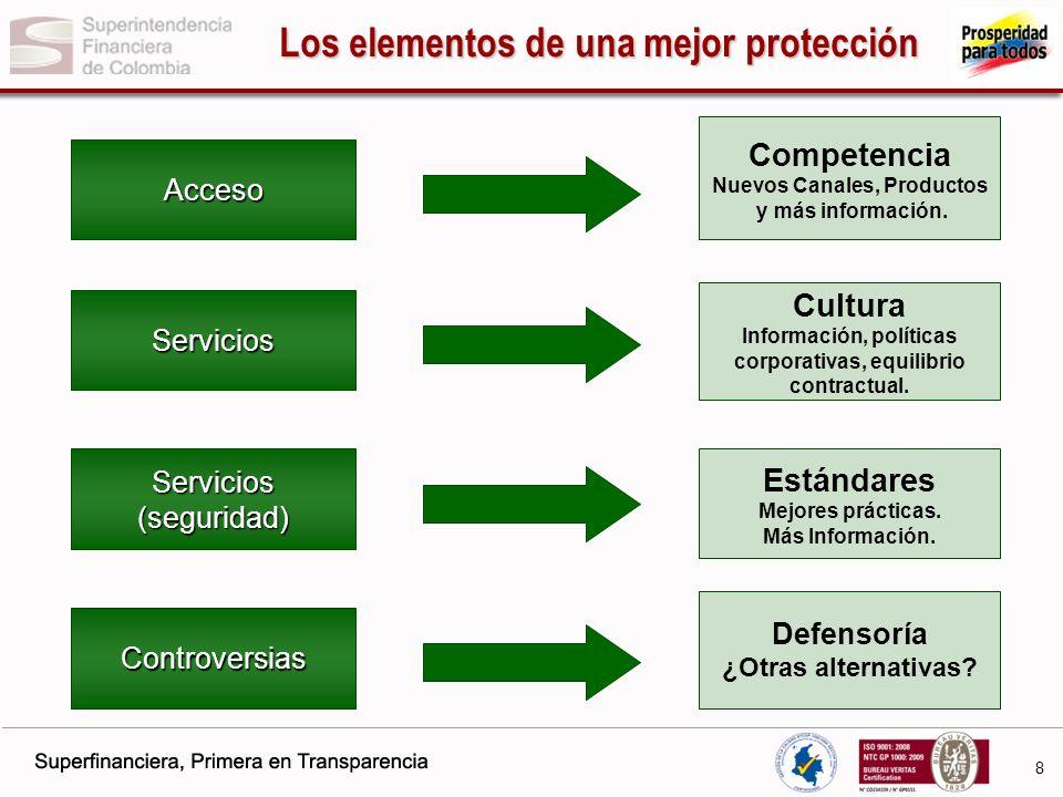 9 Normas expedidas por la SFC SAC CE 015 de 2010 El Sistema de Atención al Consumidor obliga a las entidades a tener políticas, procedimientos y otras disposiciones que permitan a los consumidores remitir sus quejas para que sean atendidas ágil y eficazmente.