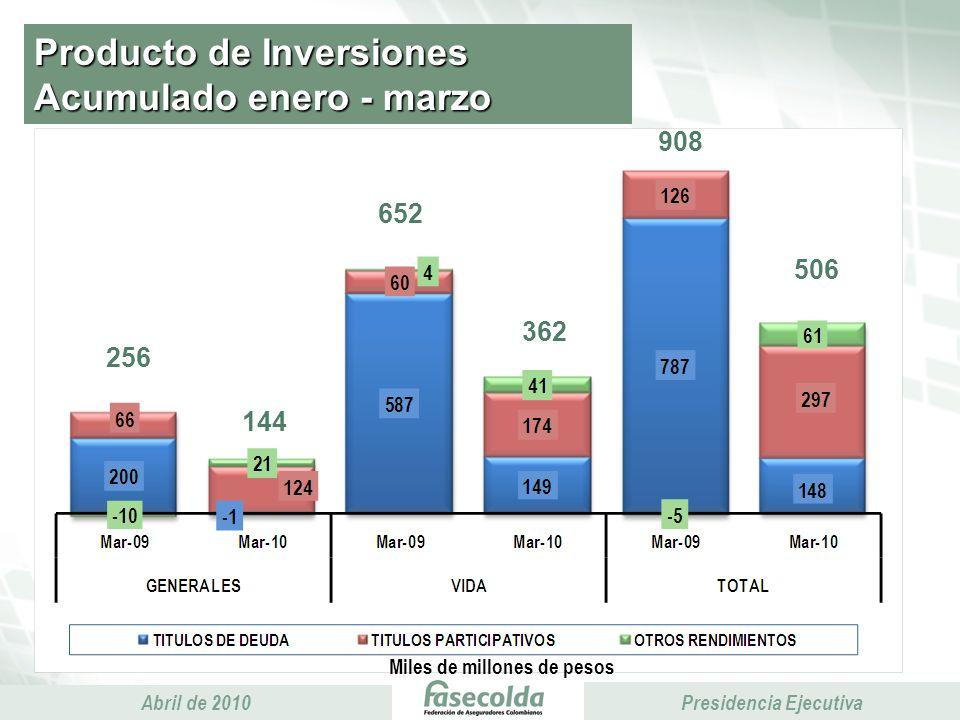 Presidencia Ejecutiva Abril de 2010 Presidencia Ejecutiva Producto de Inversiones Acumulado enero - marzo Miles de millones de pesos 256 144 652 362 908 506