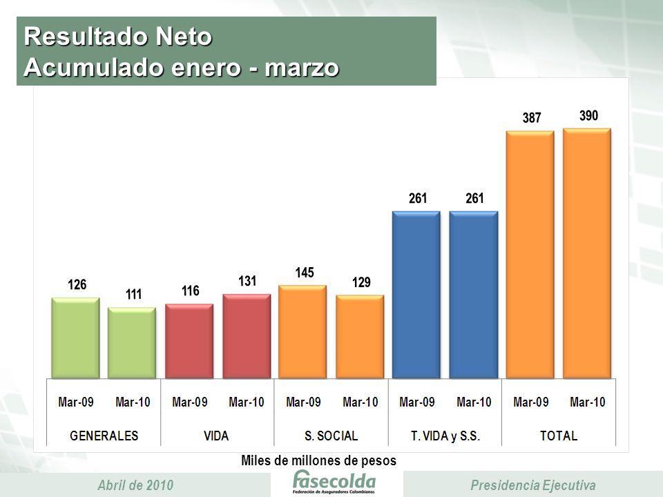 Presidencia Ejecutiva Abril de 2010 Presidencia Ejecutiva Resultado Neto Acumulado enero - marzo Miles de millones de pesos