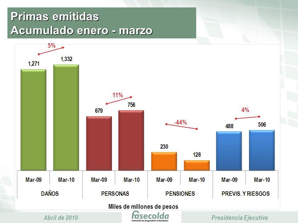 Presidencia Ejecutiva Abril de 2010 Presidencia Ejecutiva Primas emitidas Acumulado enero - marzo Miles de millones de pesos 5% 11% 4% -44%