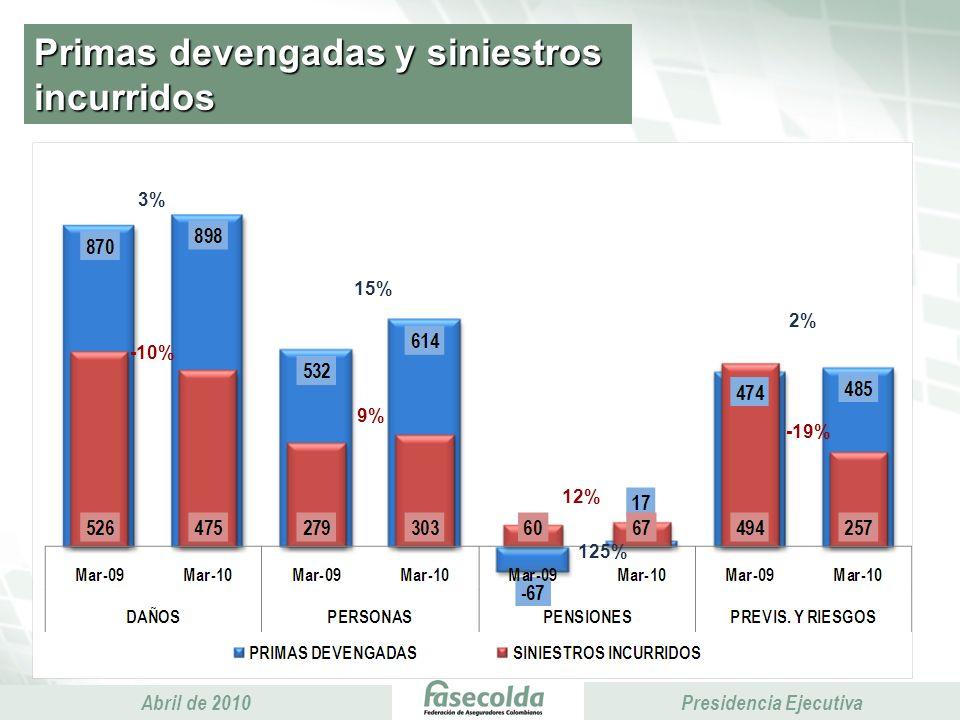 Presidencia Ejecutiva Abril de 2010 Presidencia Ejecutiva Primas devengadas y siniestros incurridos -10% -19% 9% 2% 15% 3% 125% 12%