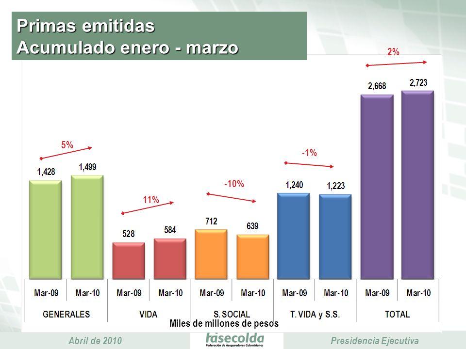 Presidencia Ejecutiva Abril de 2010 Presidencia Ejecutiva Primas emitidas Acumulado enero - marzo Miles de millones de pesos 5% -10% 2% 11% -1%