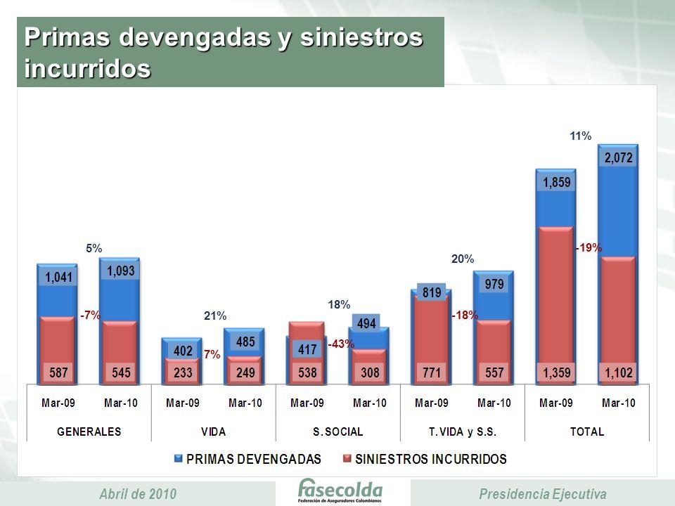 Presidencia Ejecutiva Abril de 2010 Presidencia Ejecutiva Primas devengadas y siniestros incurridos -19% 7% 11% 5% 18% -43% 21% 20% -7%-18%