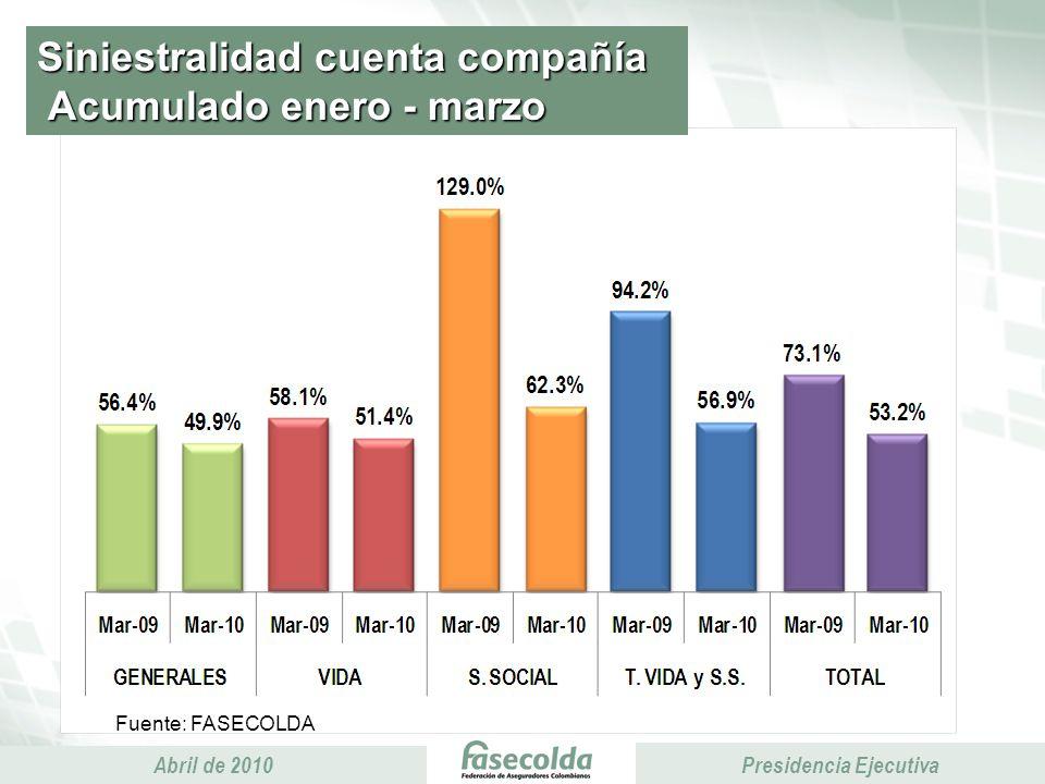 Presidencia Ejecutiva Abril de 2010 Presidencia Ejecutiva Comisiones y gastos generales Acumulado enero - marzo Miles de millones de pesos 4% -1% 4% 8% 5%