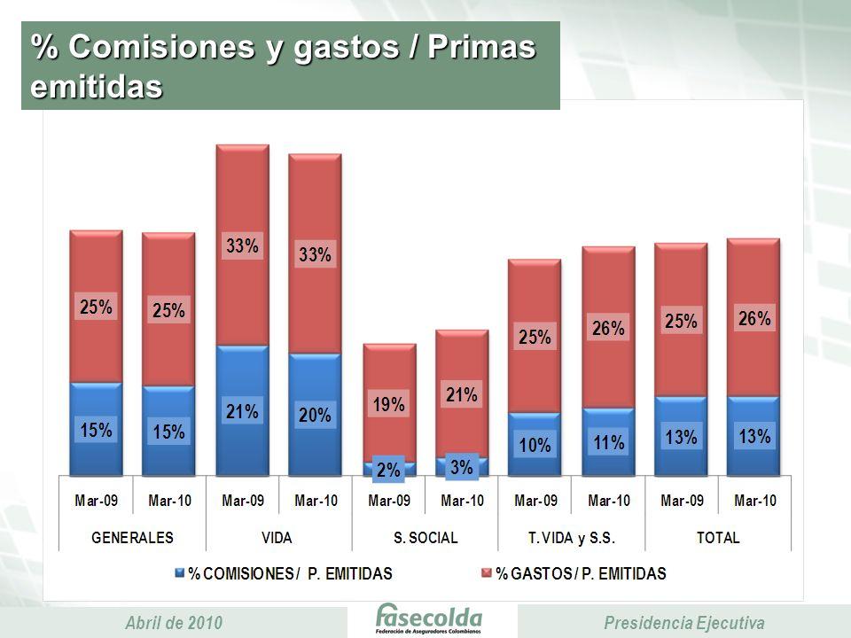 Presidencia Ejecutiva Abril de 2010 Presidencia Ejecutiva % Comisiones y gastos / Primas emitidas