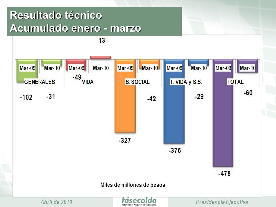 Presidencia Ejecutiva Abril de 2010 Presidencia Ejecutiva Resultado técnico Acumulado enero - marzo Miles de millones de pesos