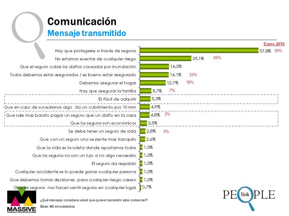 ¿Qué mensaje considera usted que quiere transmitir este comercial? Base: 86 encuestados Comunicación Mensaje transmitido 59% Enero 2010 26% 33% 18% 9%