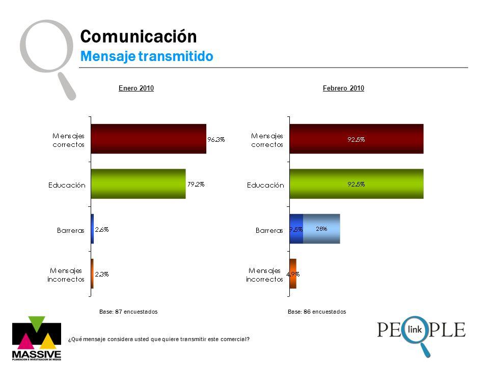 Comunicación Mensaje transmitido ¿Qué mensaje considera usted que quiere transmitir este comercial? Enero 2010 Base: 87 encuestadosBase: 86 encuestado