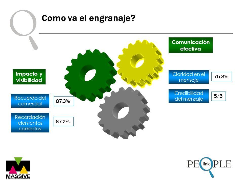 Como va el engranaje? Credibilidad del mensaje Comunicación efectiva Claridad en el mensaje 75.3% 5/5 Recuerdo del comercial Recordación elementos cor