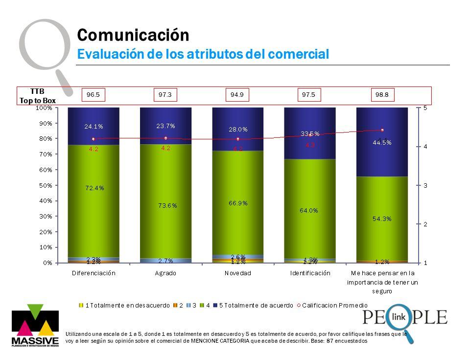 Comunicación Evaluación de los atributos del comercial Utilizando una escala de 1 a 5, donde 1 es totalmente en desacuerdo y 5 es totalmente de acuerd