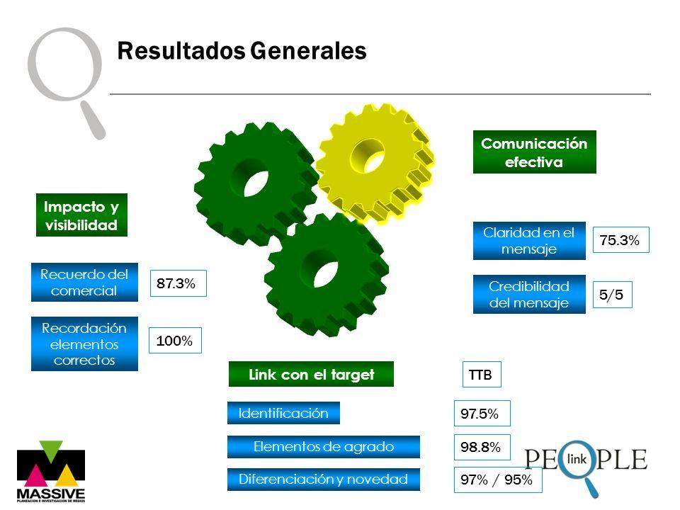 Resultados Generales Link con el target Identificación Elementos de agrado Diferenciación y novedad 97.5% 98.8% 97% / 95% TTB Recuerdo del comercial R