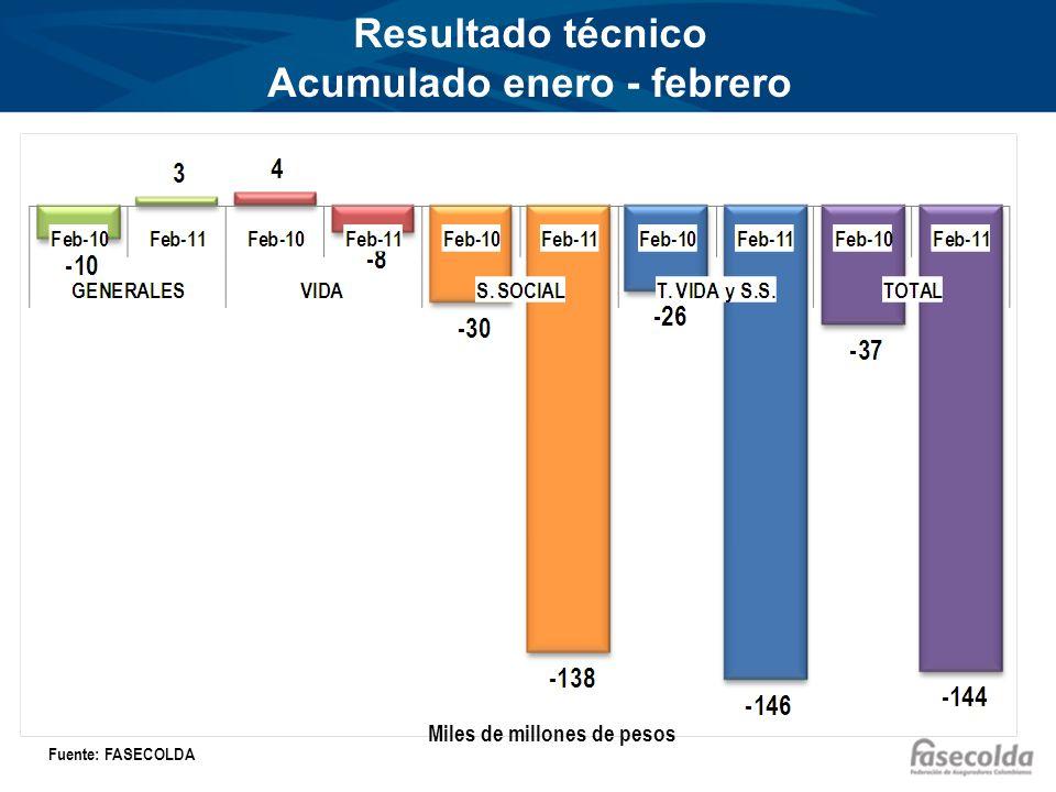 Resultado técnico Acumulado enero - febrero Miles de millones de pesos Fuente: FASECOLDA
