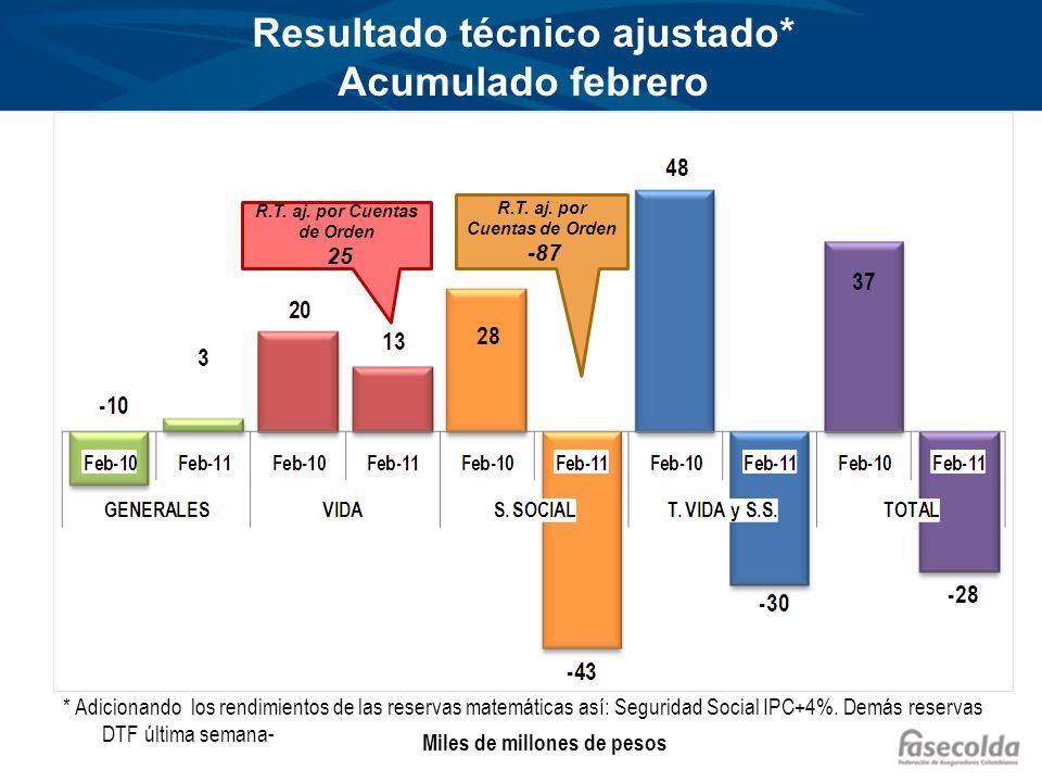 Resultado técnico ajustado* Acumulado febrero * Adicionando los rendimientos de las reservas matemáticas así: Seguridad Social IPC+4%. Demás reservas