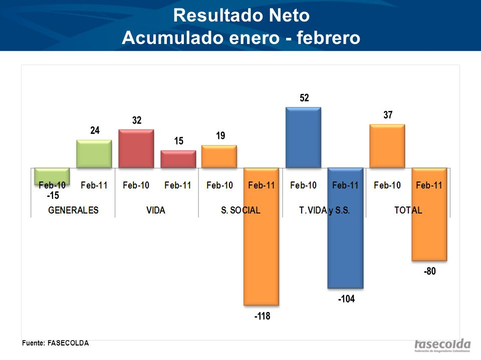 Resultado Neto Acumulado enero - febrero Miles de millones de pesos Fuente: FASECOLDA