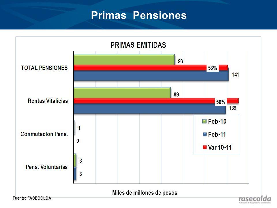 Primas Pensiones Miles de millones de pesos Fuente: FASECOLDA