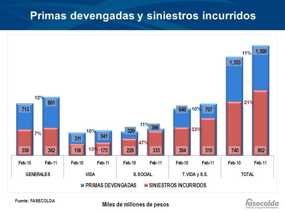 Primas emitidas por grupos de ramos Acumulado enero - febrero Miles de millones de pesos Fuente: FASECOLDA 12% 10% 27% 53%