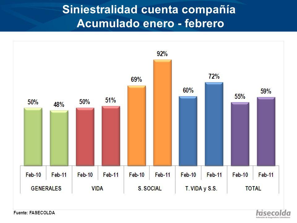 Comisiones y gastos generales Acumulado febrero Fuente: FASECOLDA 12% 16% 29% 21% 16% 18% 11% 60%