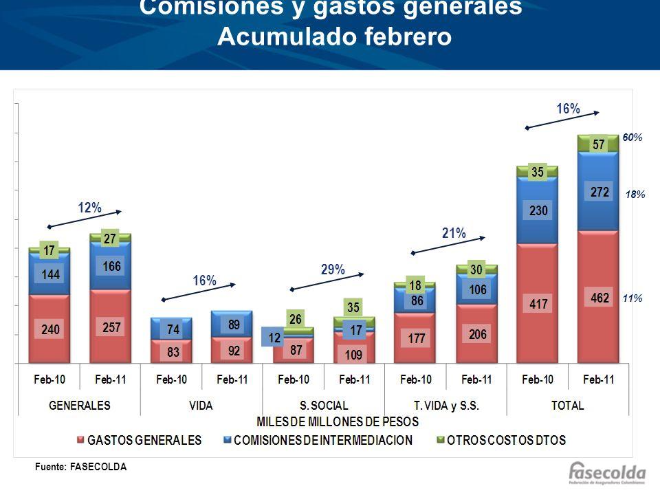 % Comisiones y gastos / Primas emitidas Acumulado febrero Fuente: FASECOLDA