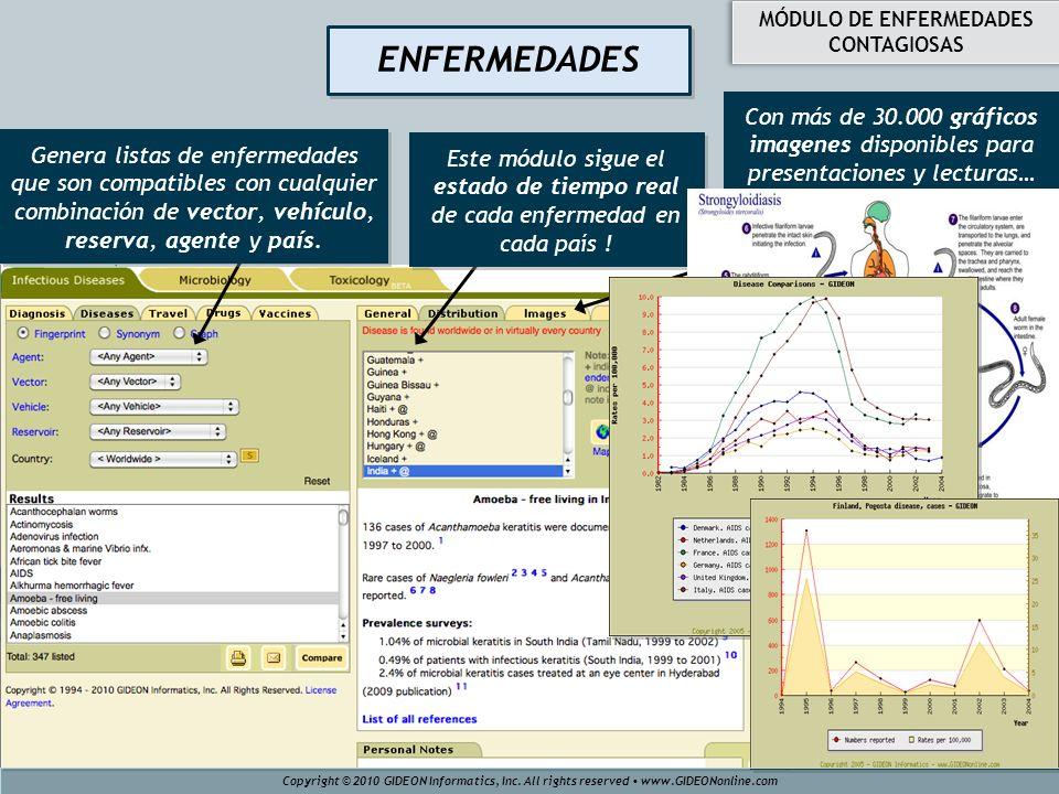 ENFERMEDADES Con más de 30.000 gráficos imagenes disponibles para presentaciones y lecturas… Genera listas de enfermedades que son compatibles con cua