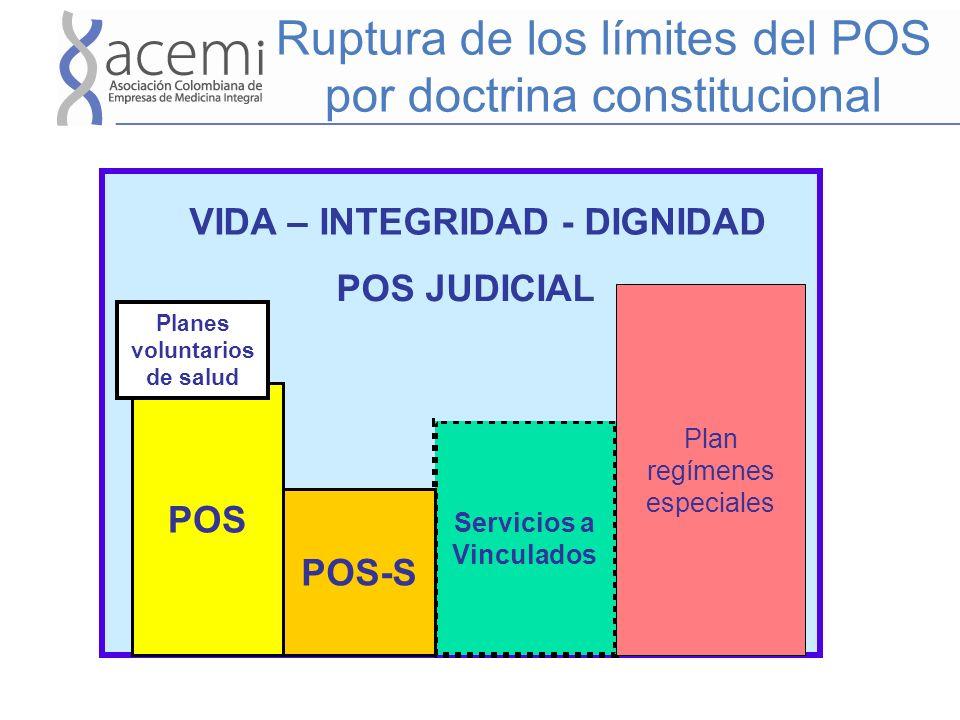 Ruptura de los límites del POS por doctrina constitucional POS Servicios a Vinculados Planes voluntarios de salud POS JUDICIAL POS-S Plan regímenes es