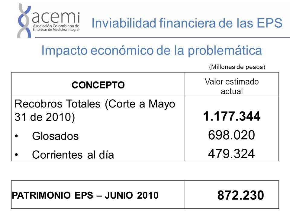 Impacto económico de la problemática CONCEPTO Valor estimado actual Recobros Totales (Corte a Mayo 31 de 2010) 1.177.344 Glosados 698.020 Corrientes a