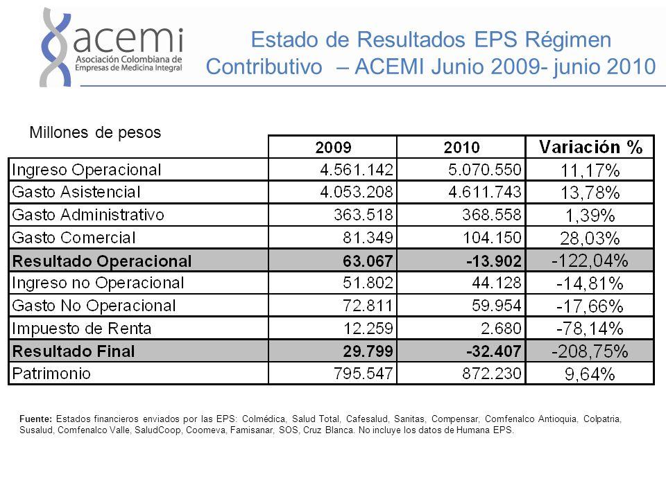 Estado de Resultados EPS Régimen Contributivo – ACEMI Junio 2009- junio 2010 Millones de pesos Fuente: Estados financieros enviados por las EPS: Colmé
