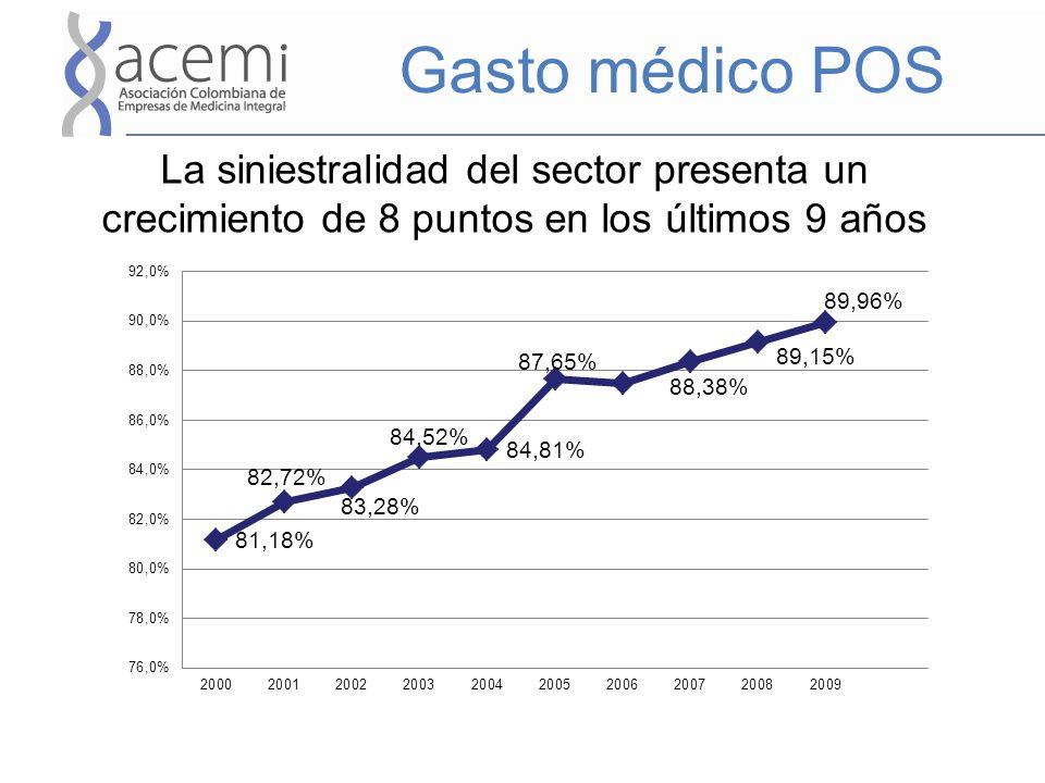 Gasto médico POS La siniestralidad del sector presenta un crecimiento de 8 puntos en los últimos 9 años