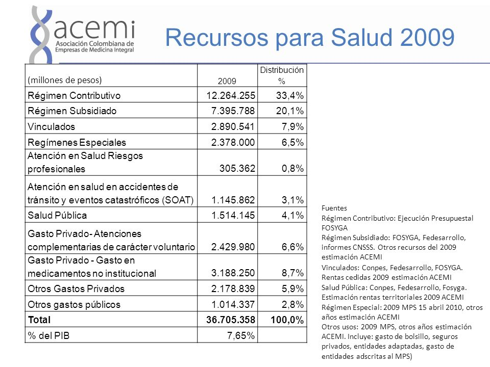 Recursos para Salud 2009 Fuentes Régimen Contributivo: Ejecución Presupuestal FOSYGA Régimen Subsidiado: FOSYGA, Fedesarrollo, informes CNSSS. Otros r