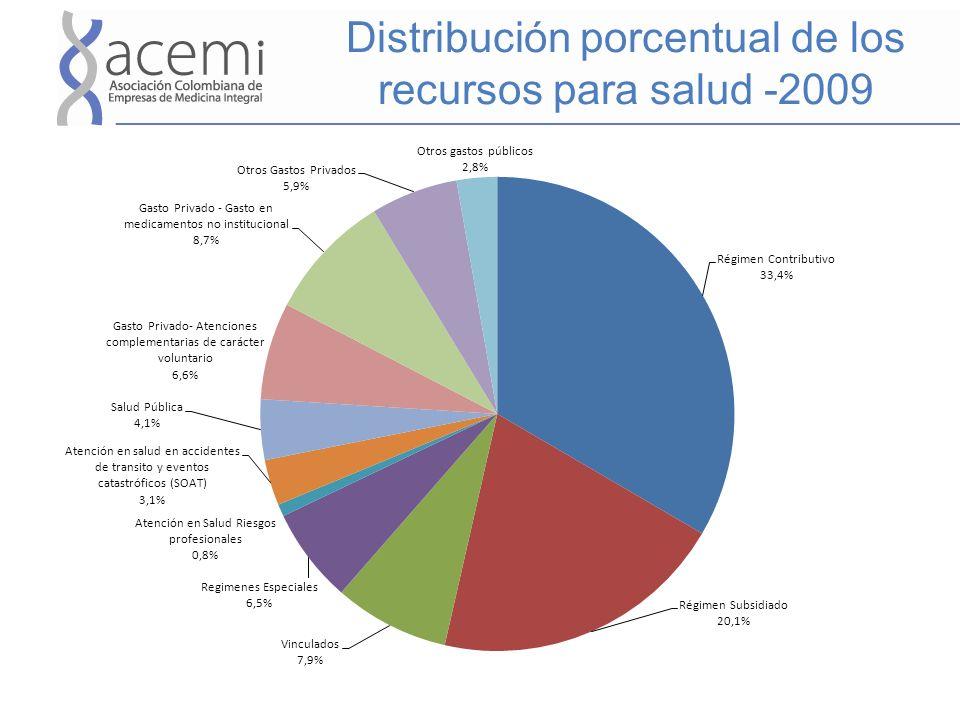 Distribución porcentual de los recursos para salud -2009