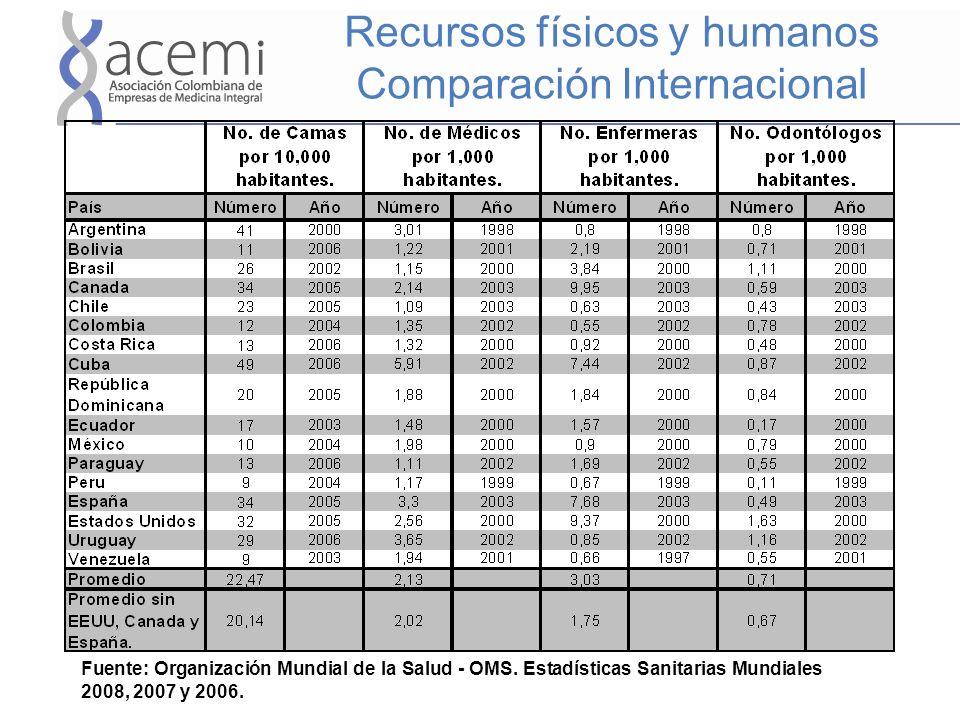 Fuente: Organización Mundial de la Salud - OMS. Estadísticas Sanitarias Mundiales 2008, 2007 y 2006. Recursos físicos y humanos Comparación Internacio