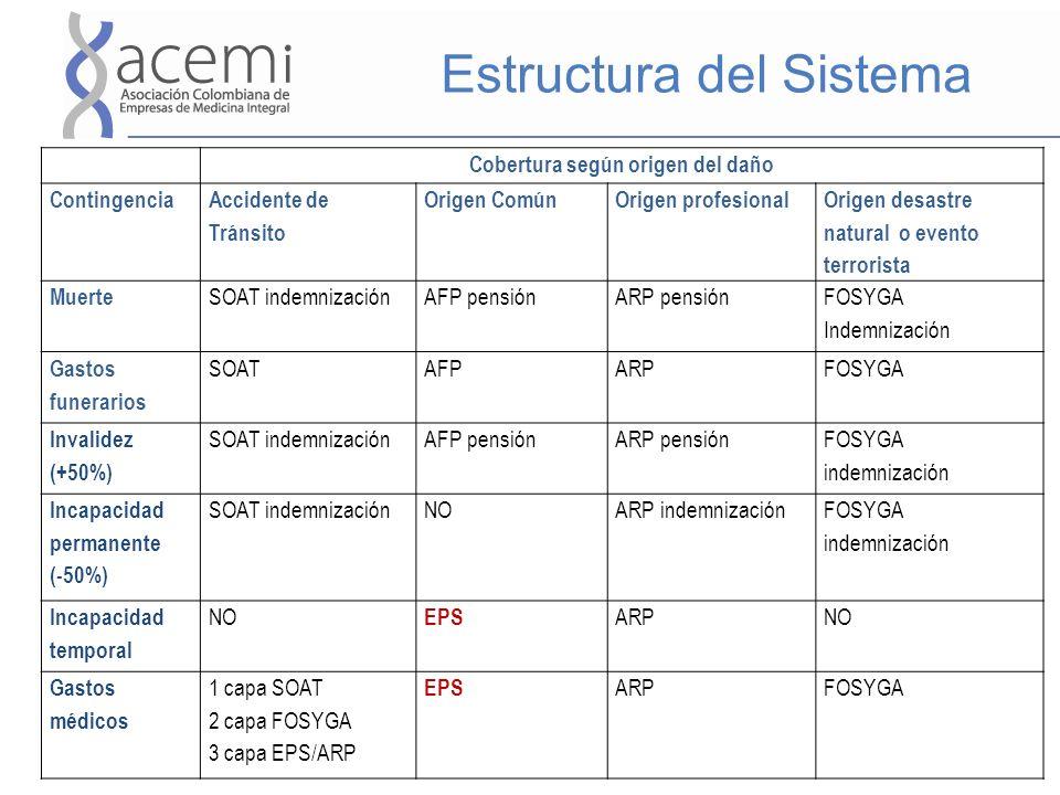 Estructura del Sistema Cobertura según origen del daño Contingencia Accidente de Tránsito Origen ComúnOrigen profesional Origen desastre natural o eve