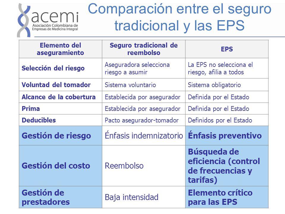 Comparación entre el seguro tradicional y las EPS Elemento del aseguramiento Seguro tradicional de reembolso EPS Selección del riesgo Aseguradora sele