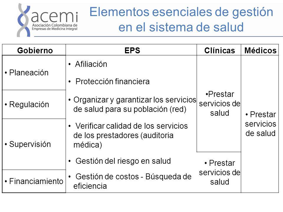 Elementos esenciales de gestión en el sistema de salud GobiernoEPSClínicasMédicos Planeación Afiliación Prestar servicios de salud Protección financie