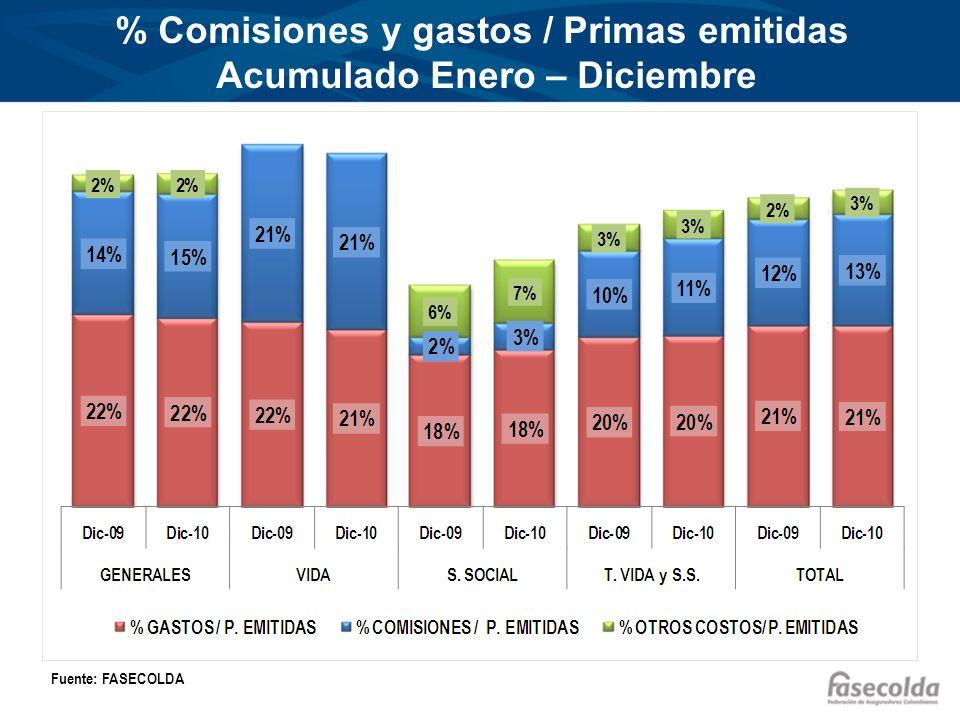 % Comisiones y gastos / Primas emitidas Acumulado Enero – Diciembre Fuente: FASECOLDA 10%