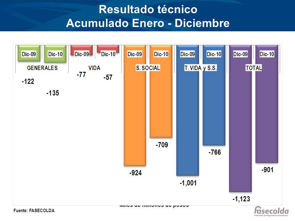 Resultado técnico Acumulado Enero - Diciembre Miles de millones de pesos Fuente: FASECOLDA