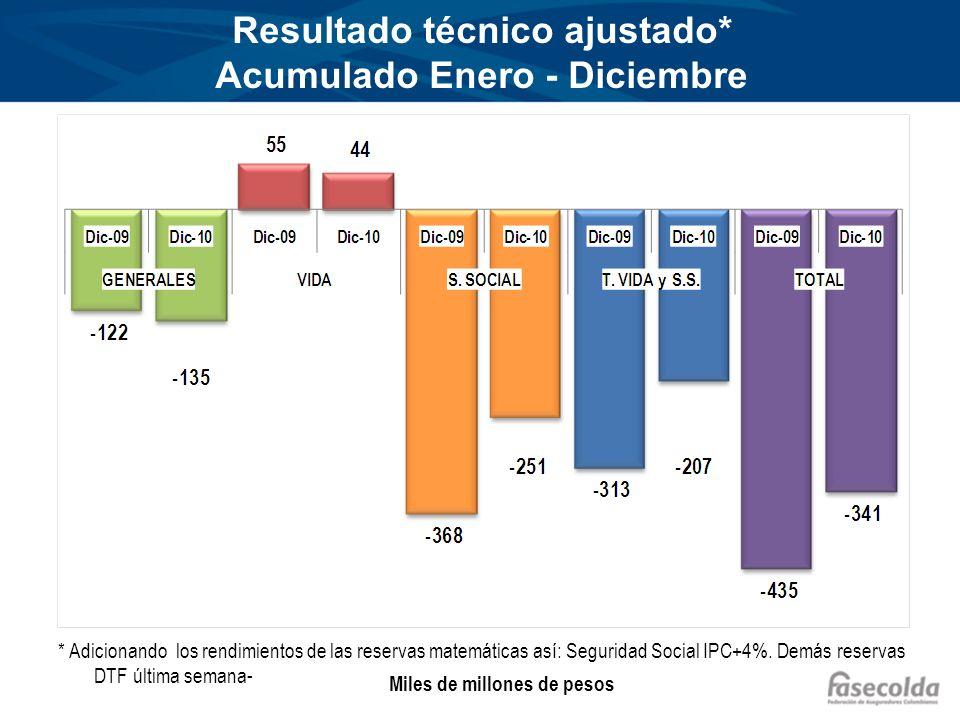 Resultado técnico ajustado* Acumulado Enero - Diciembre * Adicionando los rendimientos de las reservas matemáticas así: Seguridad Social IPC+4%.