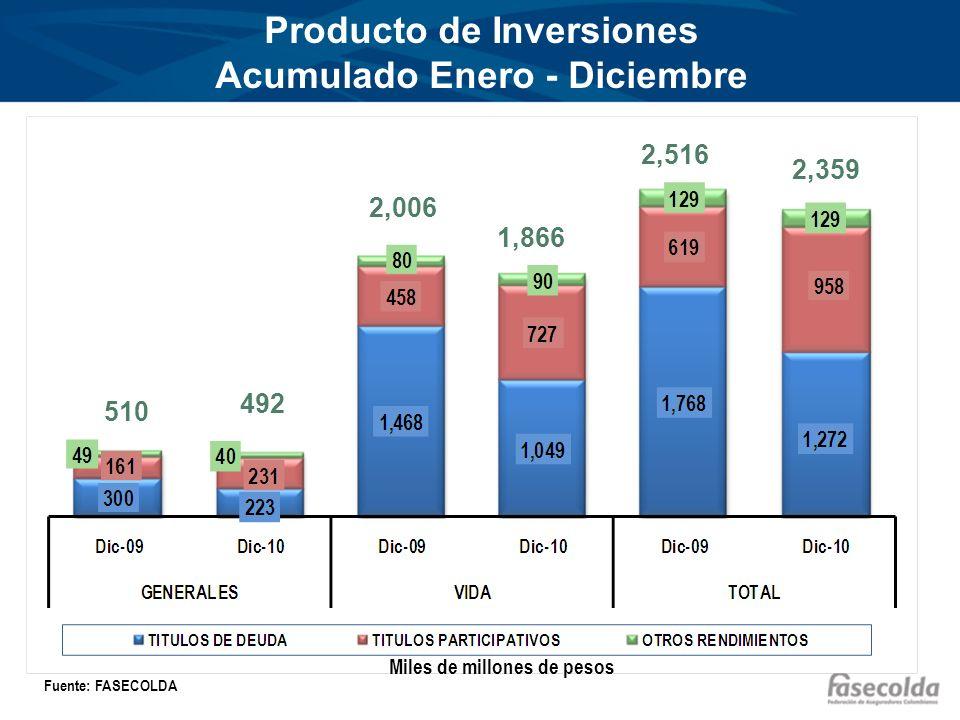 Producto de Inversiones Acumulado Enero - Diciembre Miles de millones de pesos Fuente: FASECOLDA 510 492 2,006 1,866 2,516 2,359