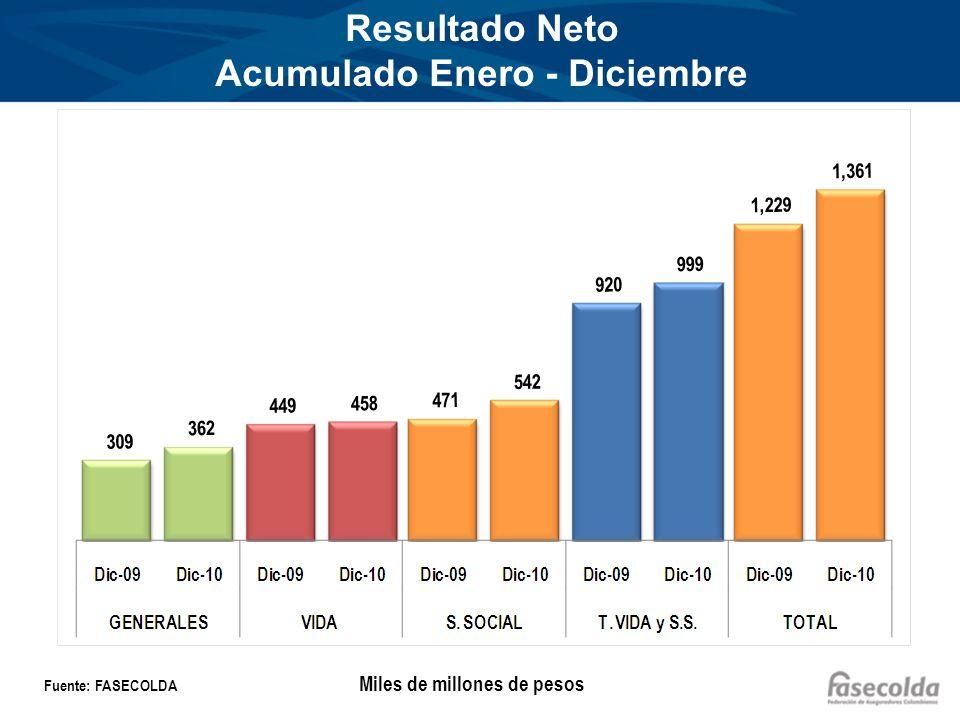 Resultado Neto Acumulado Enero - Diciembre Fuente: FASECOLDA Miles de millones de pesos