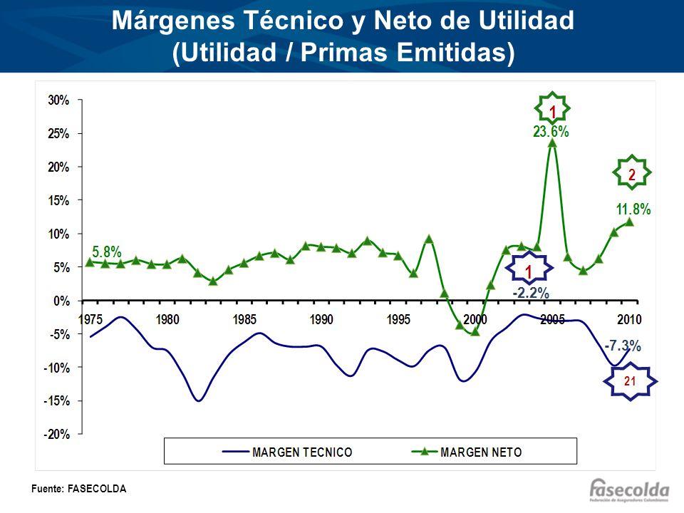 Márgenes Técnico y Neto de Utilidad (Utilidad / Primas Emitidas) Fuente: FASECOLDA